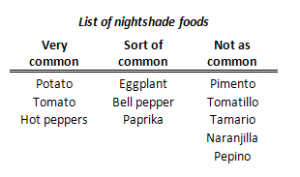 Nightshade-list